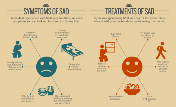 Facts About Seasonal Affective Disorder Sad Icare